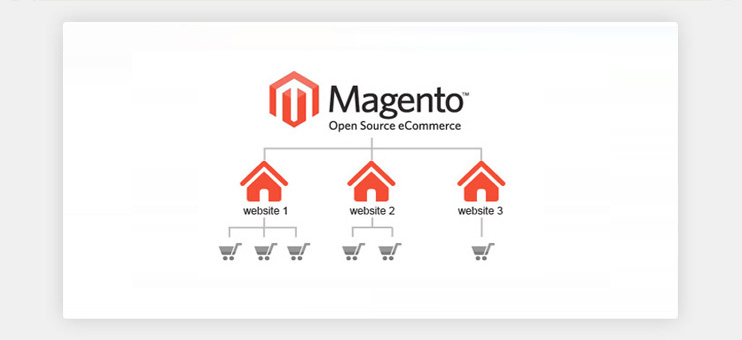Multi-store capabilities for Magento newsletter
